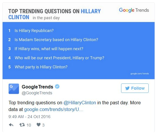 Top Trending Questions on Hillary