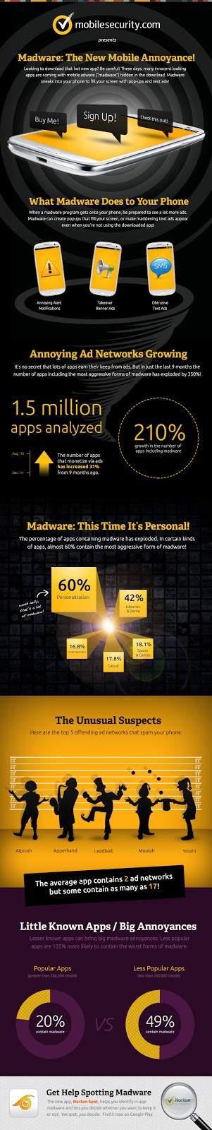 Madware on Androids