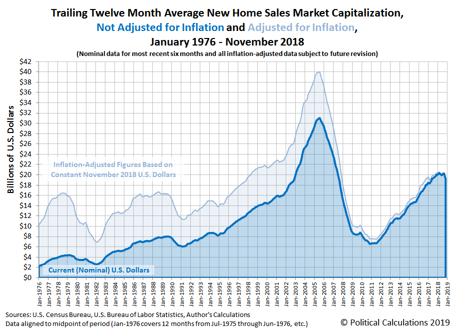Trailing Twelve Month Average New Home Sales Market Capitalization, Not Adjusted for Inflation [Current U.S. Dollars] and Adjusted for Inflation [Constant November 2018 U.S. Dollars], January 1976 - November 2018