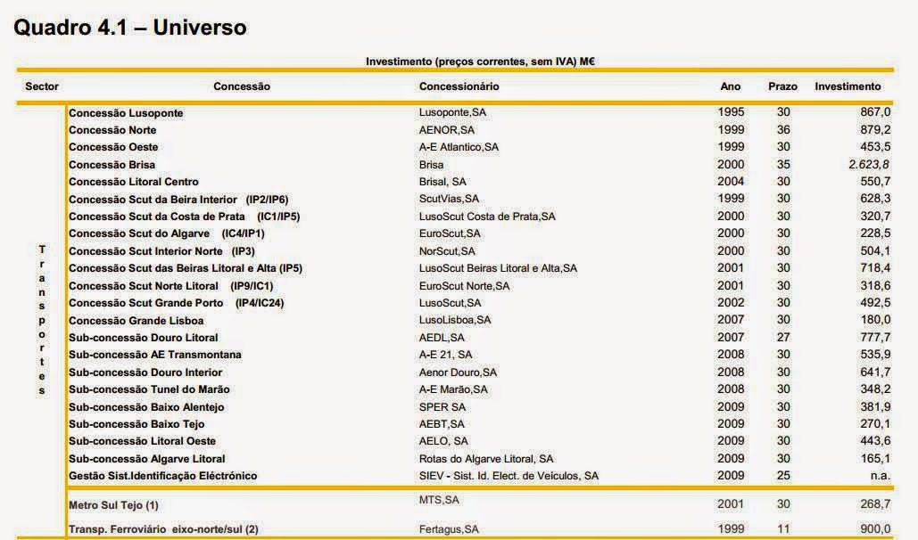lista de todas as ppp portugal corrupção