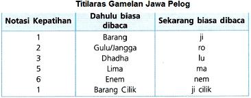 Gamelan (Jarak Nada,Titilaras) Alat Musik Daerah Khas Indonesia