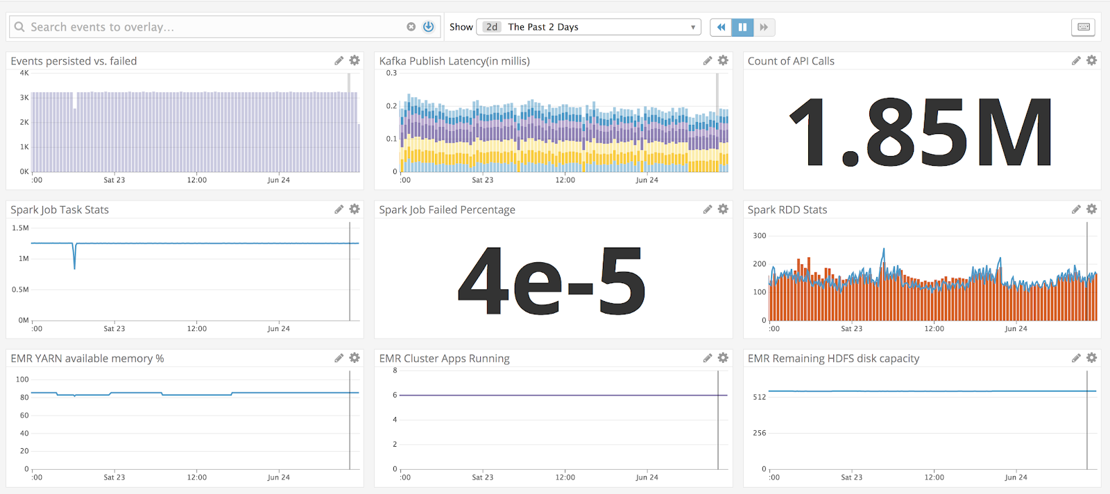 Publish Spark Streaming System and Application Metrics From