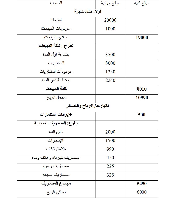 دليل الحسابات مقاولات شامل Xls Shajara