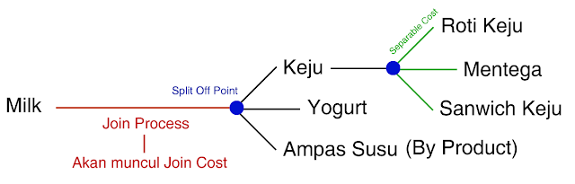 COSTING JOIN PRODUCT & BY PRODUCT