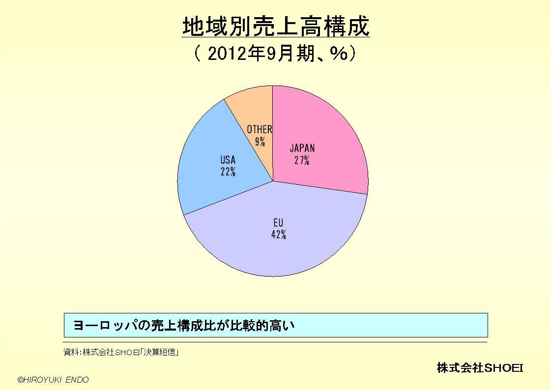 株式会社SHOEIの地域別売上高構成