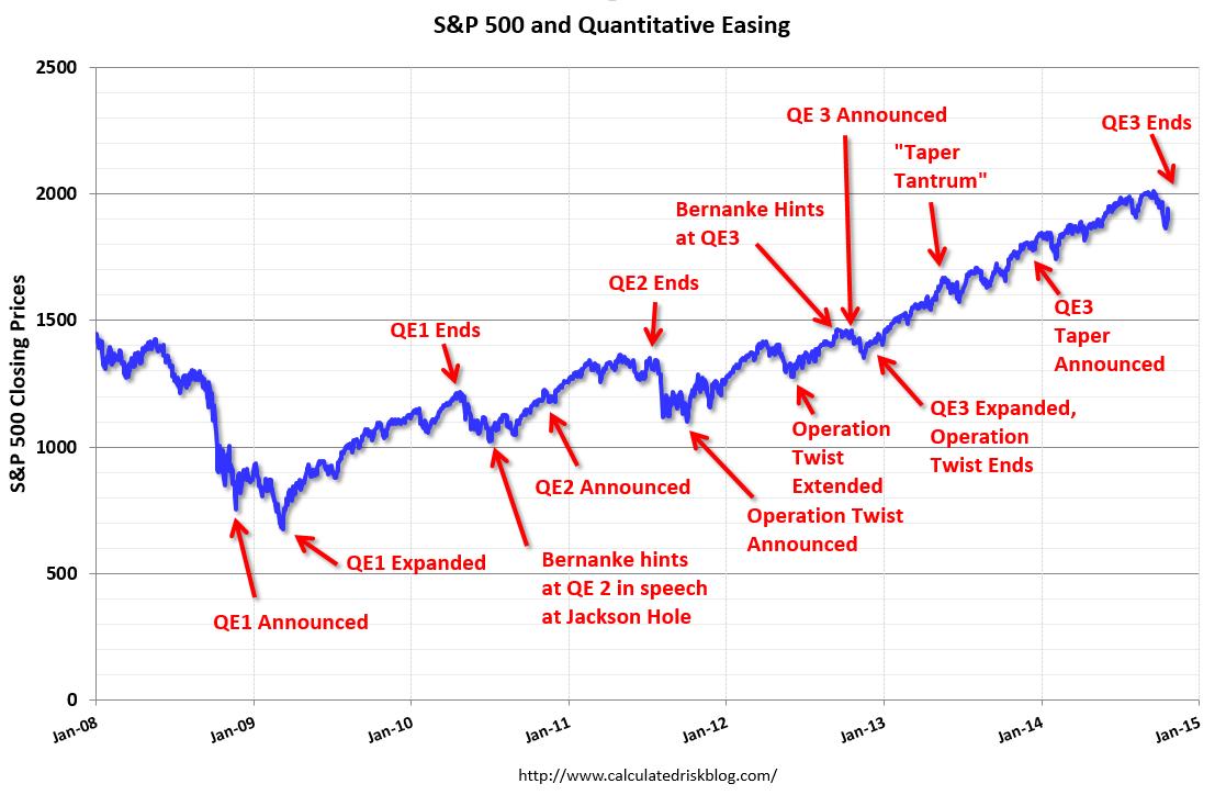 Resultado de imagen de QE FED
