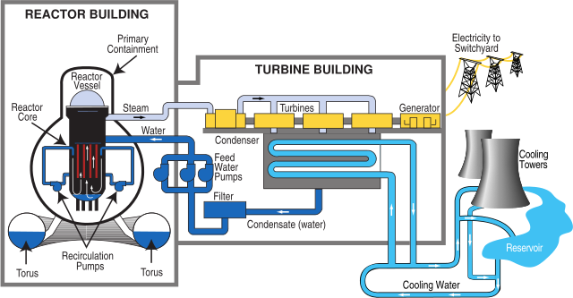 Nuclear Power Plant Diagram Electrical Engineering Pics