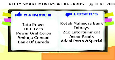 DAILY NIFTY SMART MOVERS & LAGGARDS - 08 JUNE 2016