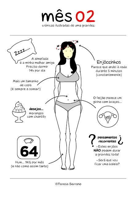 mês de gravidez gestação aprendendo a ser mamã
