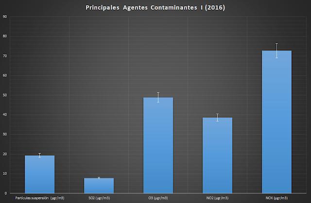 Agentes Contaminantes, francisco javier tapia, knowmadrid