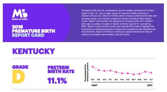 kentucky health news: ky. has a high premature birth rate, but 2