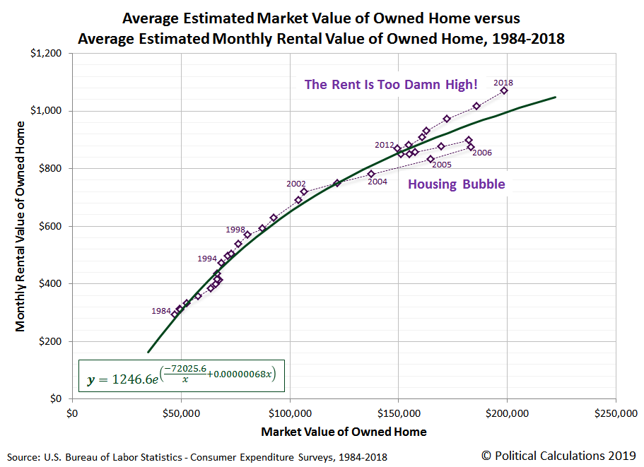 Average Estimated Market Value of Owned Home versus Average Estimated Monthly Rental Value of Owned Home, 1984-2018