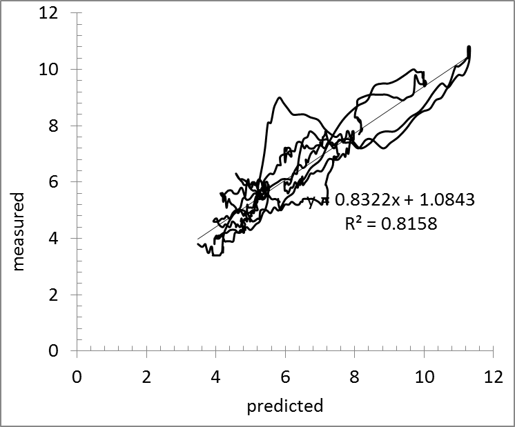 Economics as Classical Mechanics: In a year, the rate of