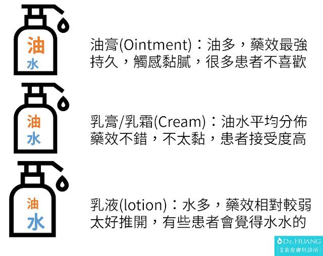 油水比:油膏>乳膏>乳霜>乳液