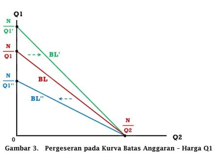 Pergeseran pada Kurva Batas Anggaran akibat perubahan harga Q1 - www.ajarekonomi.com