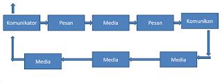 proses komunikasi,komunikasi lobi,lobi dan negosiasi,halangan komunikasi,negosiasi,diplomasi