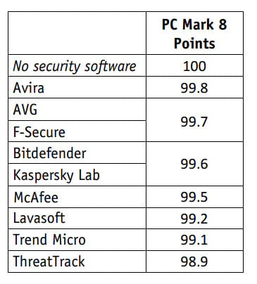 6f4288c19 performance-PC Mark 8 Professional