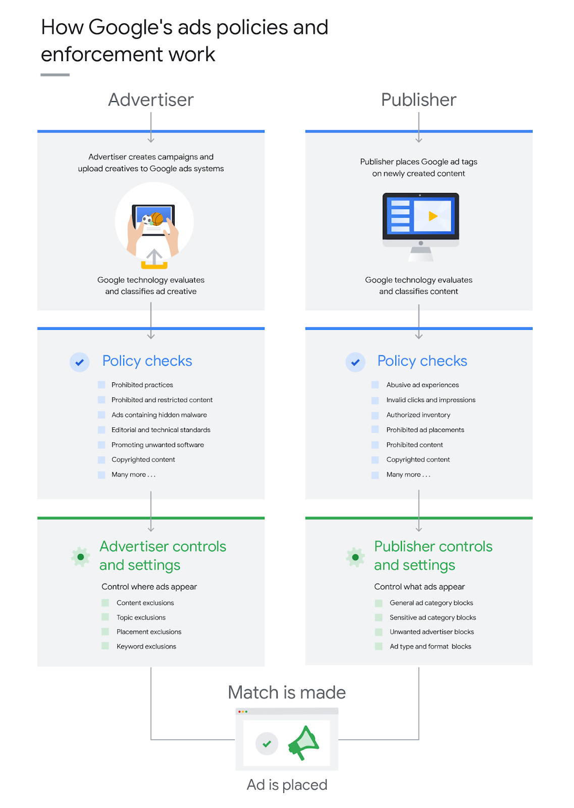 How Google's ads policies and enforcement work
