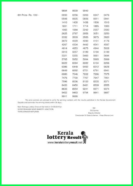Kerala Lottery Result Today 24-04-2019 Akshaya Lottery Result AK-392 www.keralalotteryresult.net