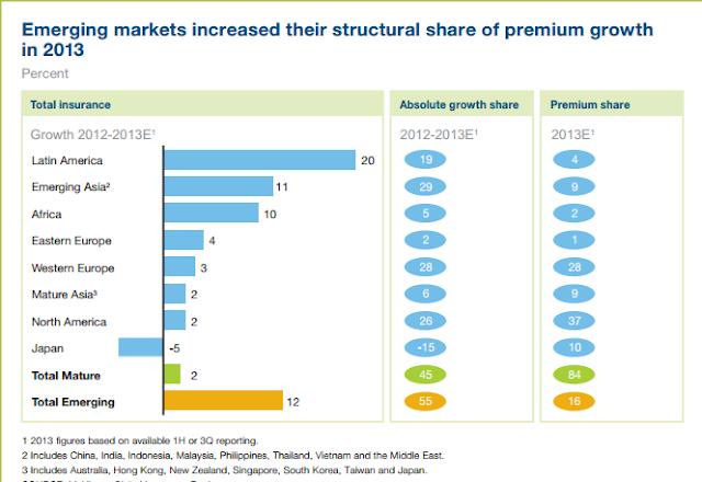 Global insurance penetration