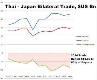 [Image: Thai%2B-%2BJapan%2BTrade%2BBalance.jpg]