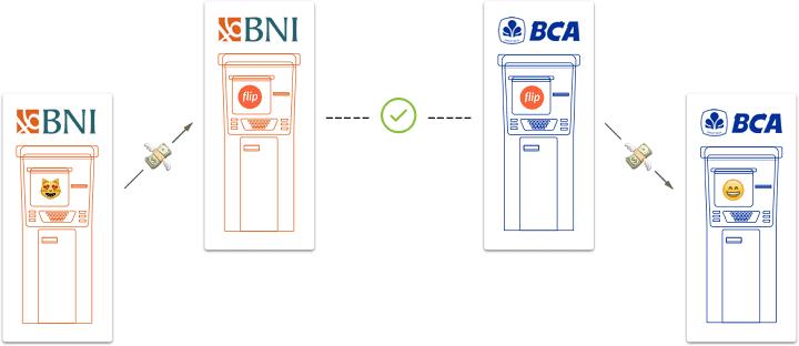 cara kerja flip untuk menghidari biaya admin saat transfer beda bank
