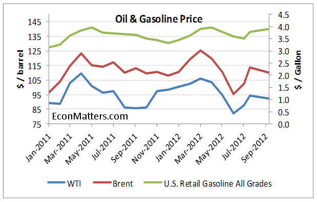QE3, SPR Release and Gasoline Prices thumbnail