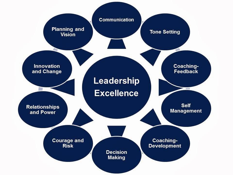 How Do You Define Healthcare Leadership?