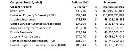 Dichotomy Capital United Insurance Holdings Uihc