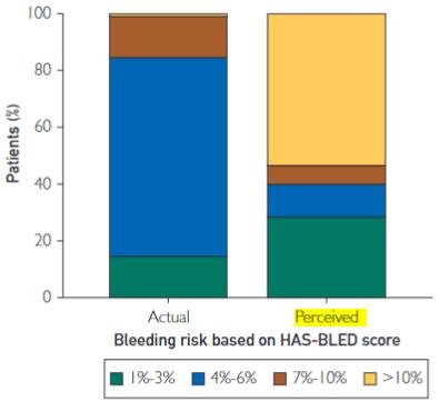 図:出血リスクの評価HAS-BLEDスコア