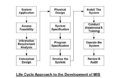 Concept Of System Analysis Design Sad The Process Of Sad