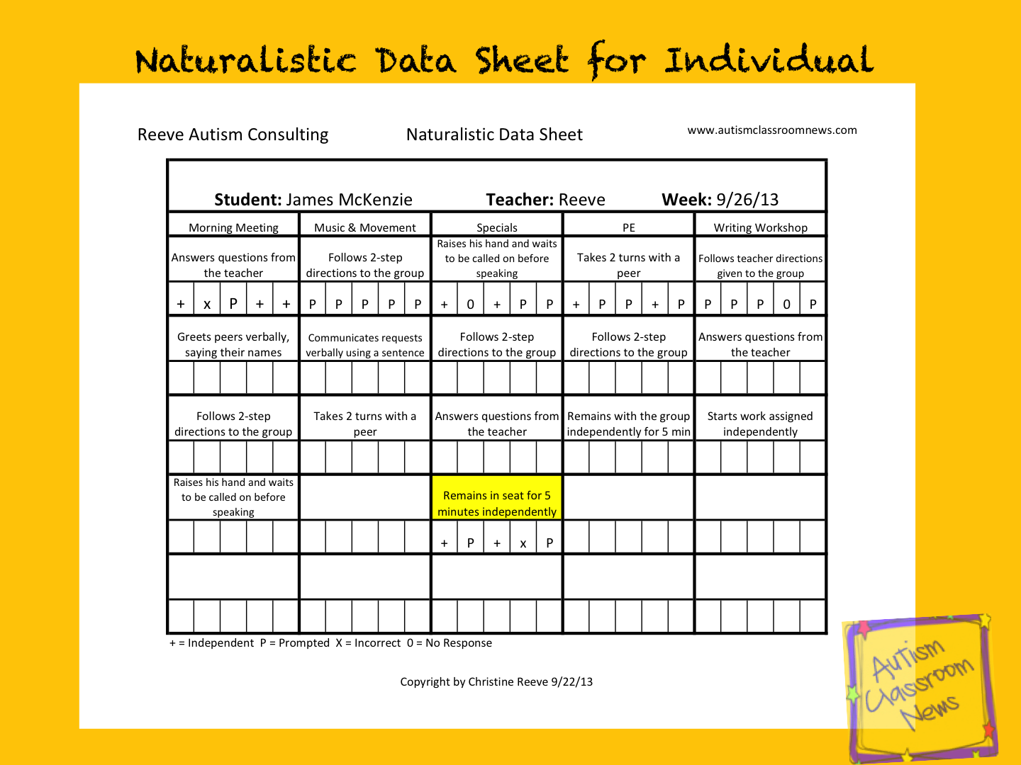 Data collection in autism taking data in naturalistic for Data analysis template for teachers