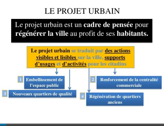 Master Cour 02: Le projet urbain