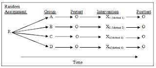 Randomized Pretest-Posttest Comparison Group Design, desain eksperimen