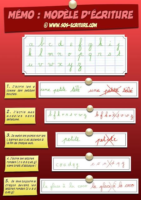 écriture cursive importance du modèle