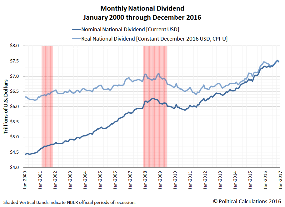 Monthly U.S. National Dividend, January 2000 through December 2016