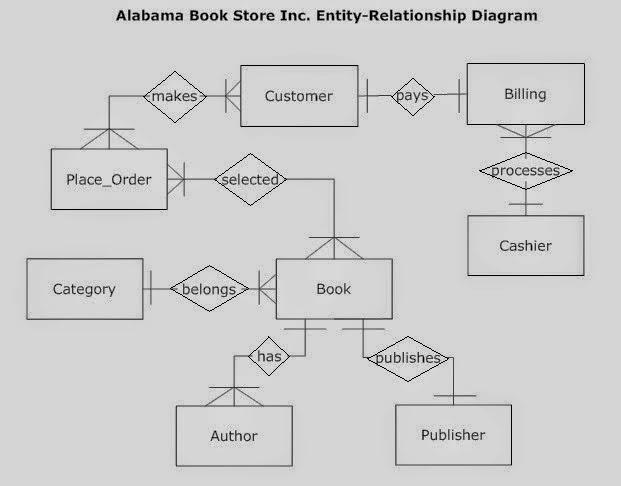 ER diagram which models an online bookstore ERD