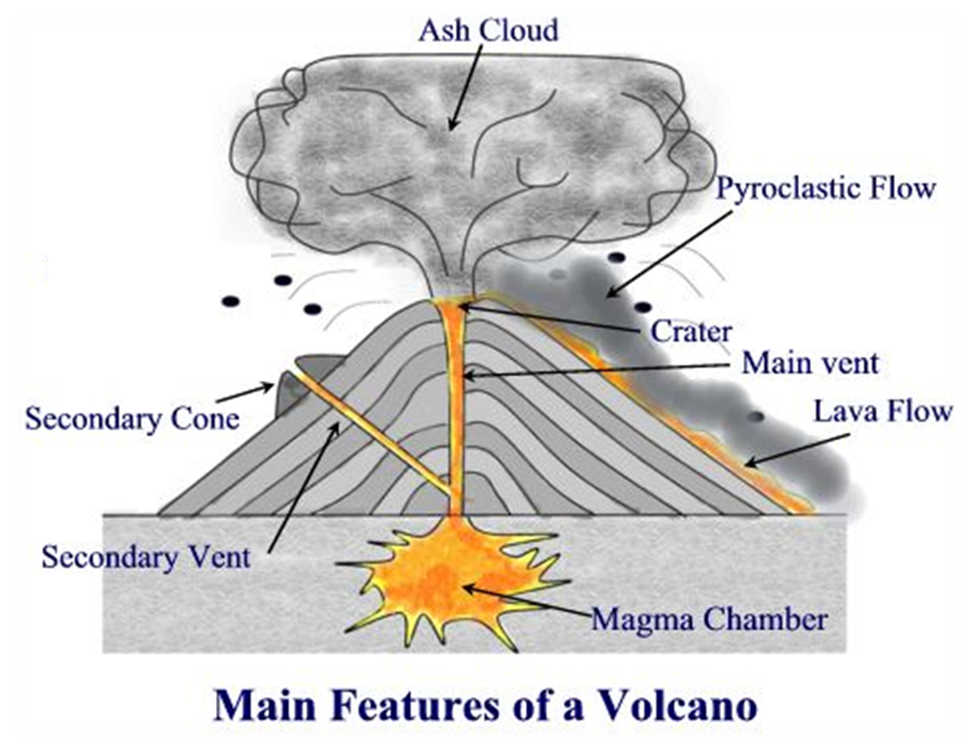 detailed diagram of a volcano inserting images into a plug wire diagram of a of st margaret's academy geography blog: year 9