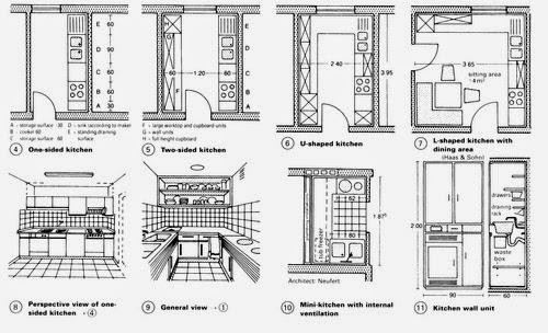 NEUFERT Arte de proyectar en arquitectura ~ Juan Pablo Morin