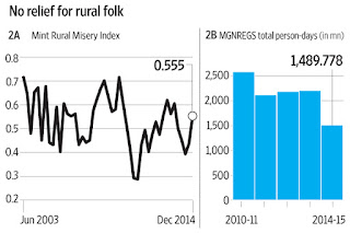 rural performance index