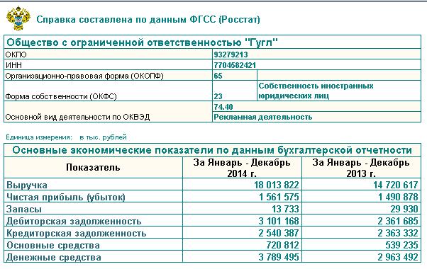 качественных бухгалтерская отчетность росстат официальный сайт комбинированный оральный