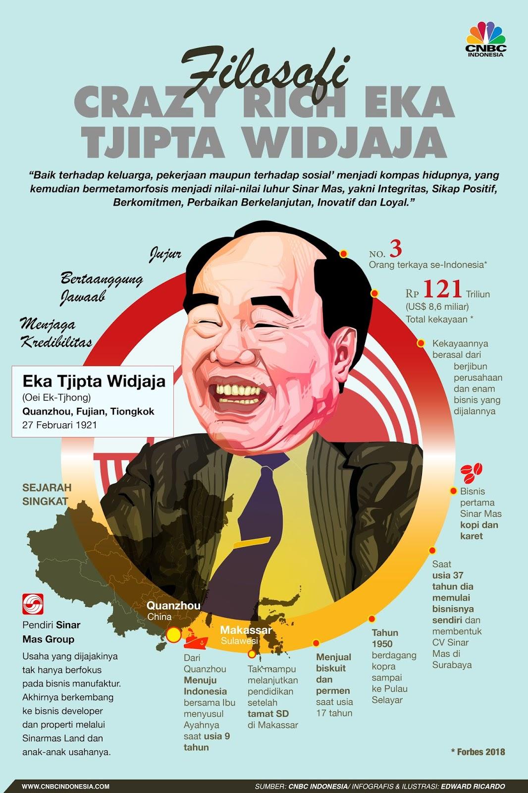 Biografi Eka Tjipta Widjaja pendiri Sinarmas Group