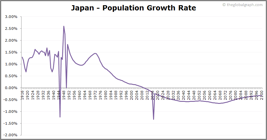 Japan  Population Growth Rate