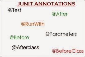 Junit Test Exception Thrown Annotation Gastronomia Y Viajes