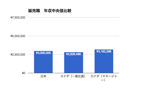 販売職の年収|日本とカナダ