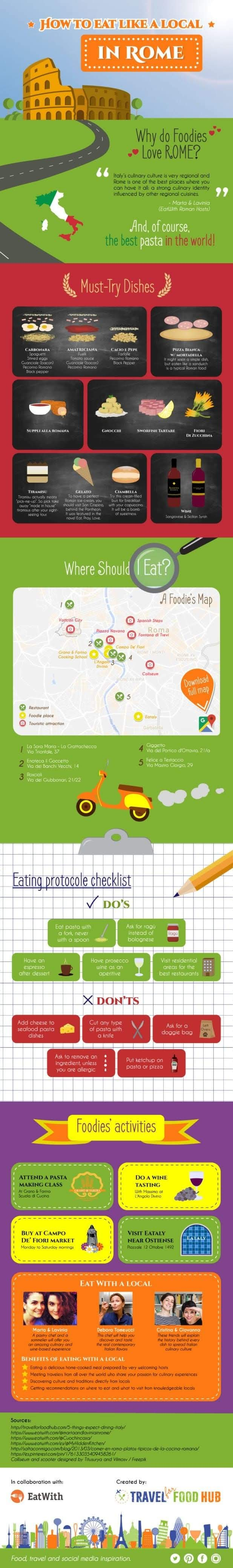 How To Eat Like A Local In Rome #infographic
