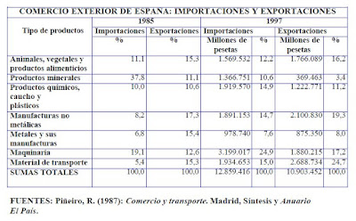 tabla estadística exportaciones e importaciones