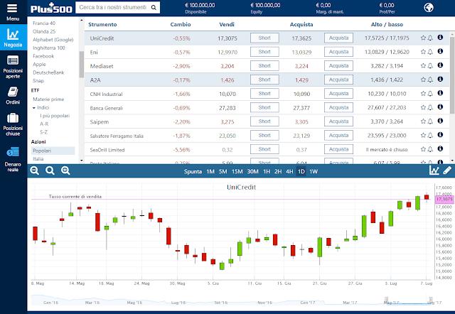 Display della piattaforma trading Plus500