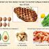 O que você precisa comer para igualar nutricionalmente 226g de bife