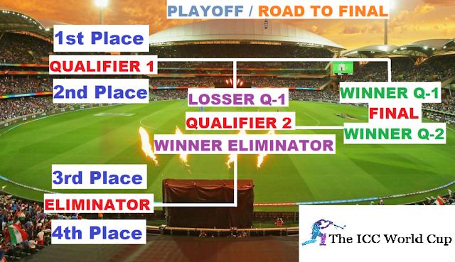 IPL 2021 Playoffs Format
